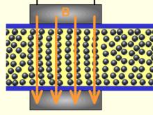 Behaviour of magnetorheological (MR) fluid in external magnetic field (taken from www.en. wikipedia.org)