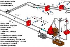 trasa-schema