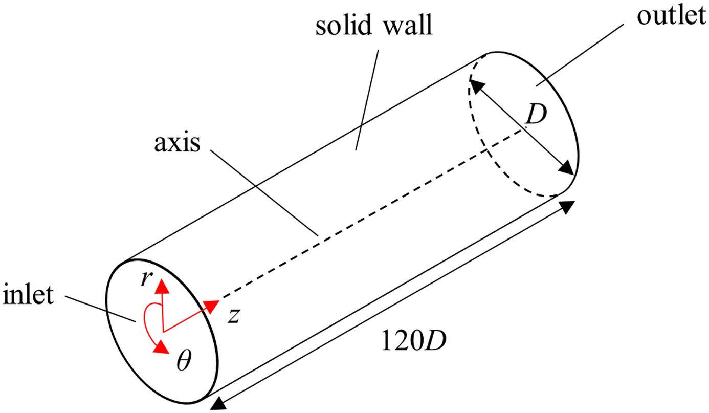 Výpočetní doména a okrajové podmínky numerického modelu.