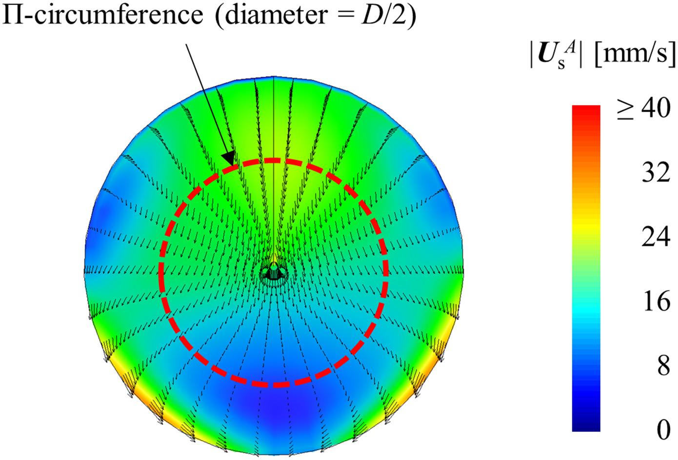 Rozdělení vypočtených bodových rychlostí částic v průřezu potrubí.