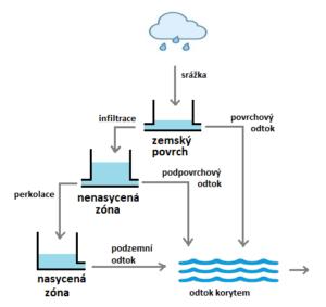 Hydrologické modelování